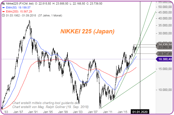 Nikkei 225 (Long-Term bis zum 19. Sep. 2018), rG