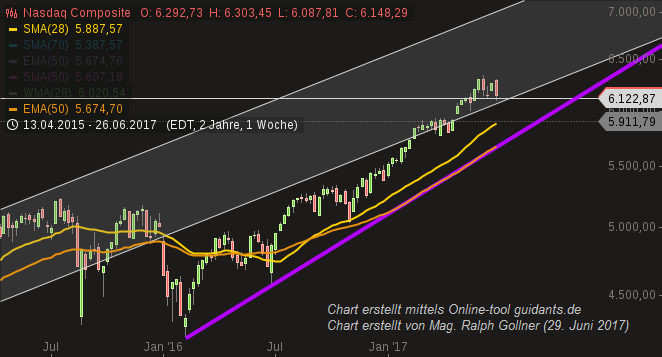 "Nasdaq Composite (5,730 ""last level of support"" ? )"