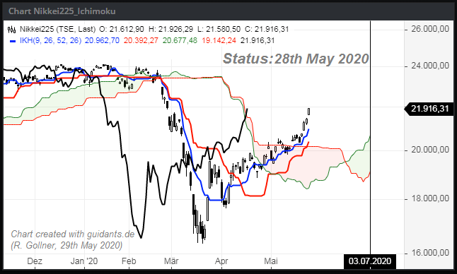 Nikkei Ichimoku (28th May 2020)