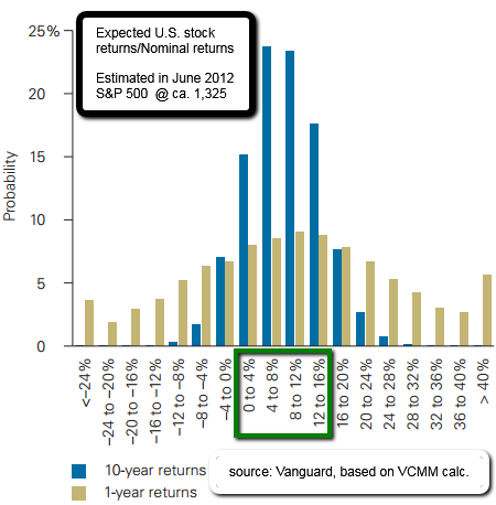 Expected U.S. stock returns (nominal returns) from 2012 onwards