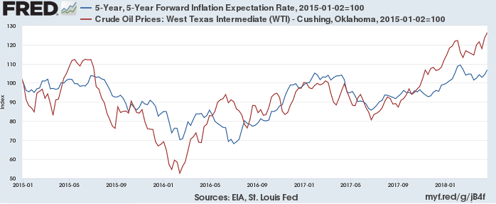 Inflation (Forward) and Oil-Price (WTI), April 2018