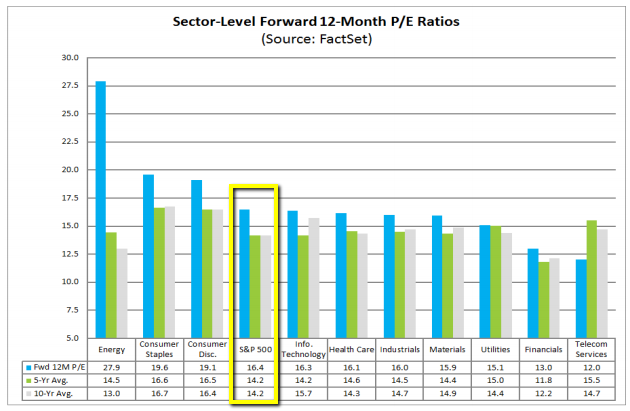 S&P 500 / FactSet Sector-Level FWD-PE-Ratios (Nov. 2015)