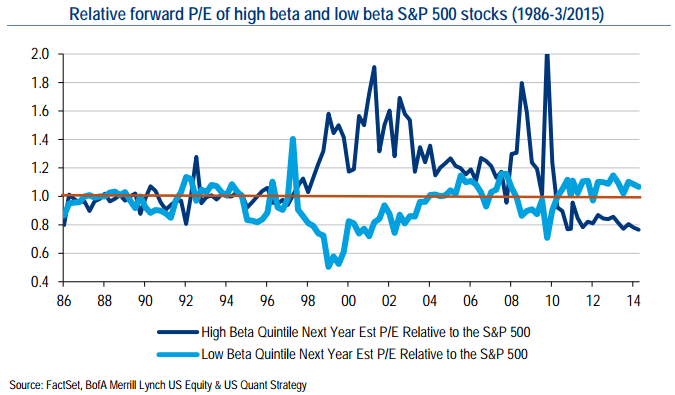 High Beta versus Low Beta (relative valuation 1986 - 2015)