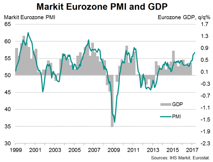 Markit Eurozone PMI and GDP (1999 - 2017)