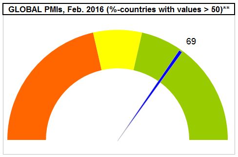Global PMI (> 50, Jan. 2016)