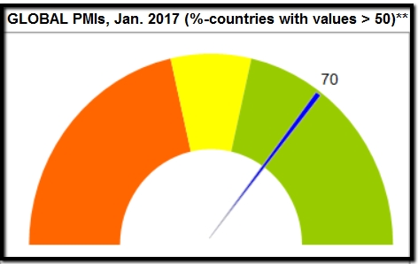 Global PMIs, January 2017 (Ralph Gollner), positive conclusion