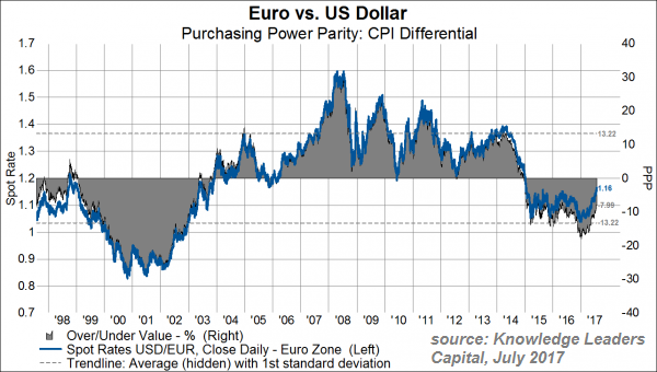 EUR/USD - PPP (Purchasing Power Parity), where could it be? (July 2017)