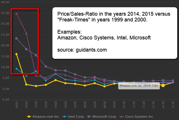 Price/Sales-Ratio in the years 2014, 2015 vs. 1999/2000. AMZN, CSCO, INTC, MSFT; tool: guidants.com, chart created by Ralph Gollner (March 2017)