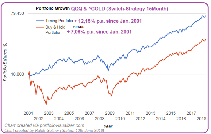 "QQQ & ^Gold ""Timing Portfolio"" (Mag. R. Gollner)"