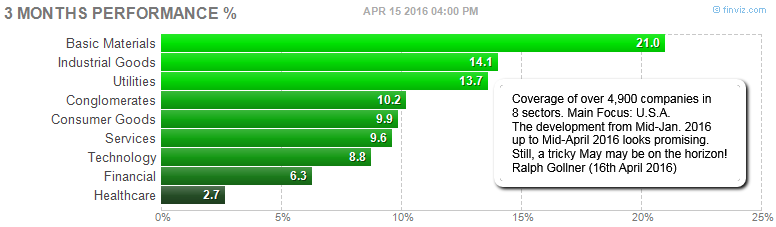 3 months performance (sectors; > 4,900 companies)