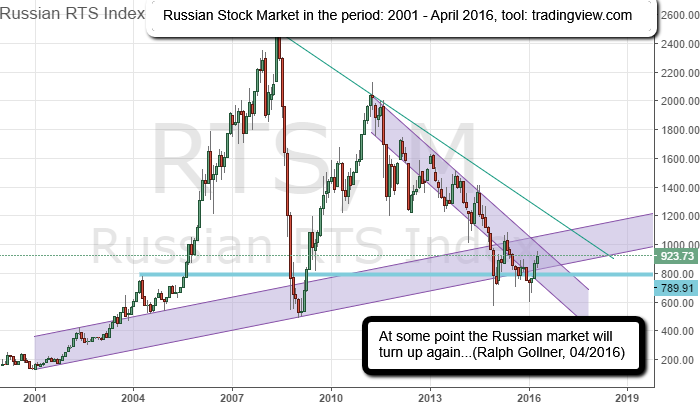 Russian RTS Index (Stock Market, 2001 - 4/2016), Ralph Gollner, tool: tradingview.com