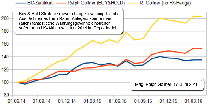Superportfolio (Ralph Gollner) vs. BC-Zerti, Backtest (05/2016)