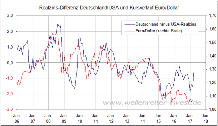 "Realzinsdifferenz EUR/USD 2006 - Jan. 2017, ""PPP"", Kaufkraftparitätentheorie"