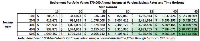 Retirment Portfolio 70k Annual Income and TimeHorizons (Saving Rate)