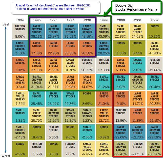 Annual Return (Asset classes 1994 - 2002)