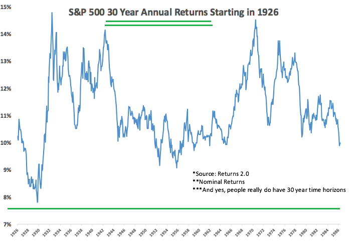30year Stock-Market Returns (Rolling Periods), until 2016 (1986)