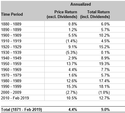 US Stock Market Returns by Decade (Status: Feb. 2019)