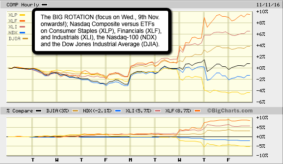 The BIG Rotation (XLP, XLF, XLI versus NDX, DJIA), Nov. 2016