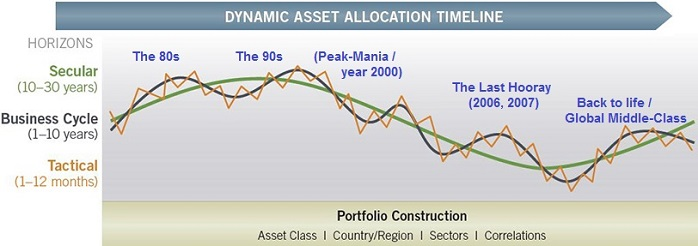 Dynamic Asset Allocation Timeline