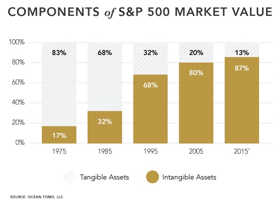 Components of S&P 500 Market Value (Tangible assets vs. Intangible assets), 1975 - 2015