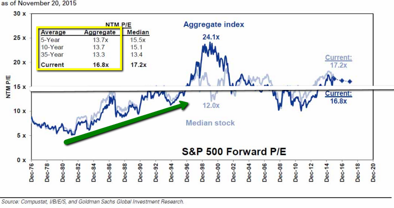 S&P 500 Valuation (PE-Ratio), 1976 - 2015 (Nov.)