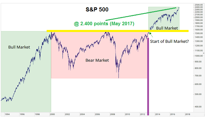 S&P 500 Bull Market (-definition)
