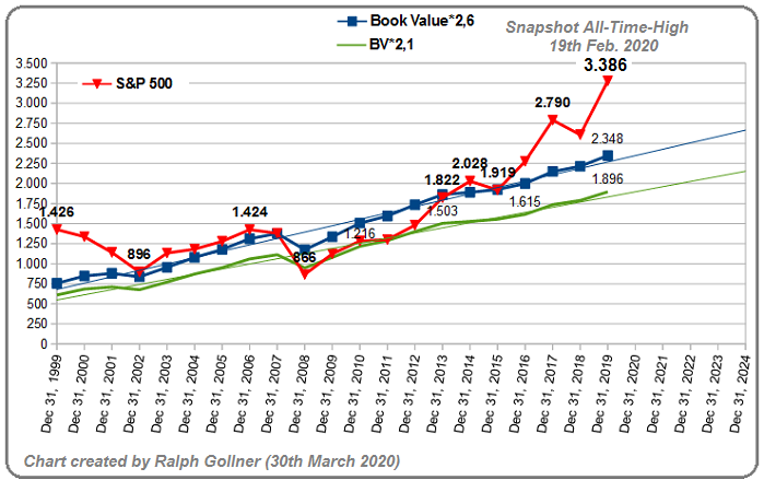 S&P500 Ralph-Chart (Valuation, Book Value), March 2020