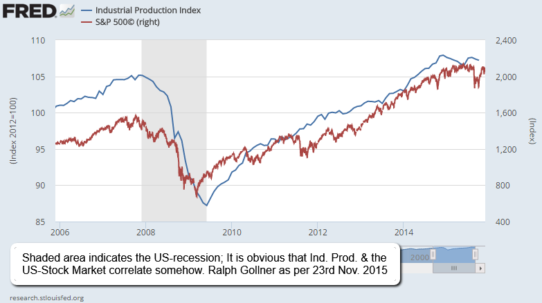 US-Industrial Production versus SPX (2015)