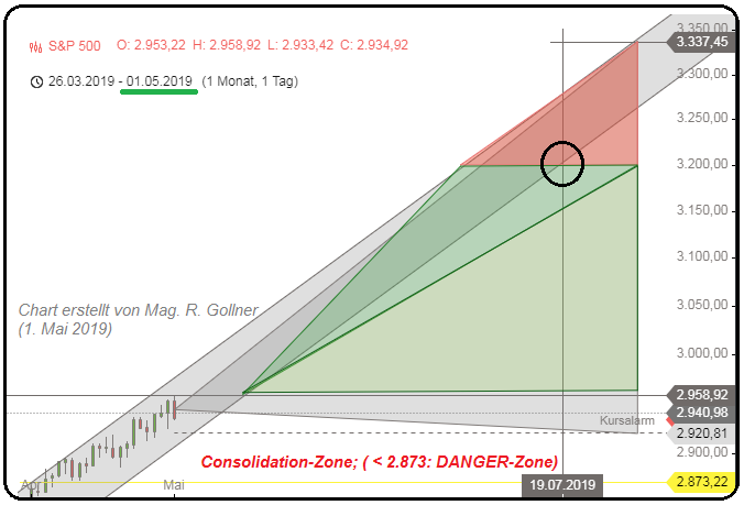 DDM S&P 500, TRIANGLE (Status: May 2019)