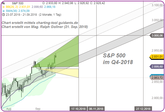 S&P 500 (20th Sep. 2018, rechecking Q4-2018)