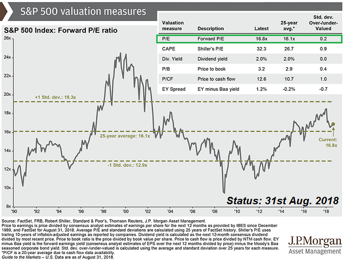 S&P 500 Valuation (PE-Ratio as per Aug. 2018)