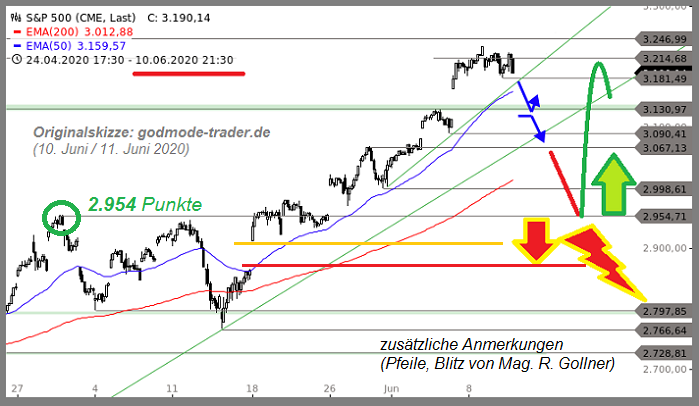 S&P 500 (potential support: 2,954 points), June 2020