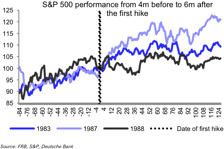S&P 500 after first rate hike (before 1993)