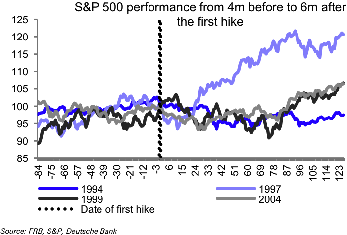 S&P 500 after first rate hike (1994 - 2004)
