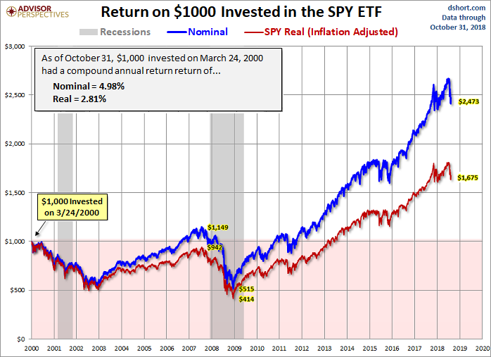 SPY ETF (Back-Check: Year 2000 - Oct. 2018)
