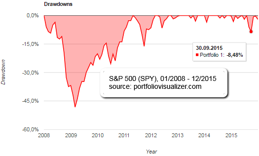 S&P 500 Drawdowns (2008 - 2015)