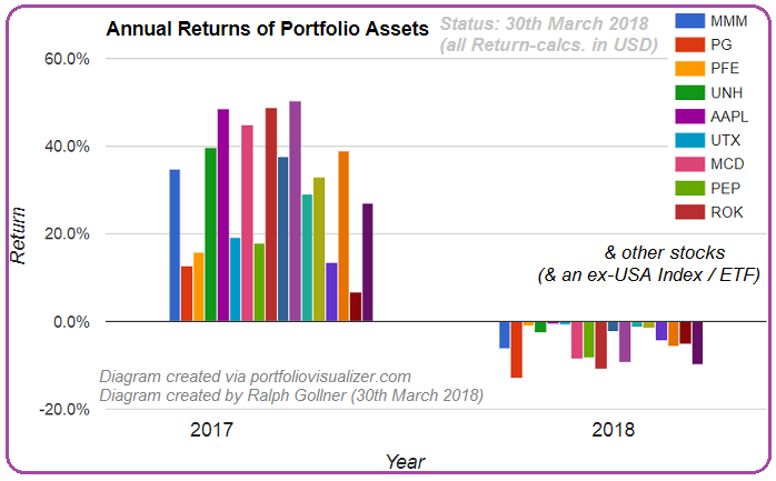 rG-assets (Selection) 2017 and Q1-2018-Performance
