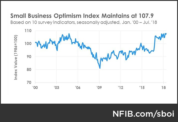U.S. Small Business Optimism Index (July 2018)