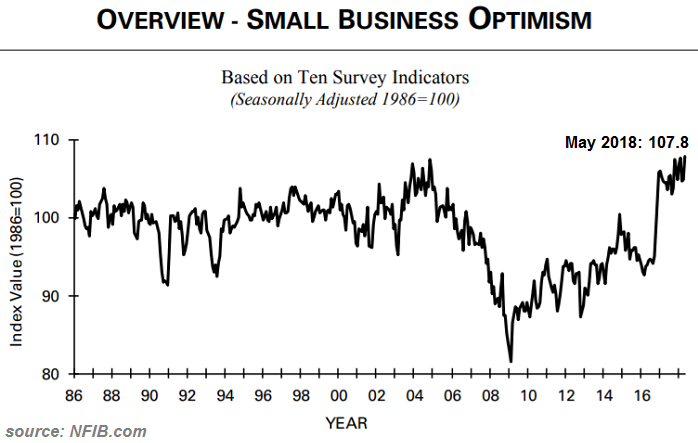 Small Business Optimism (1986 - May 2018)