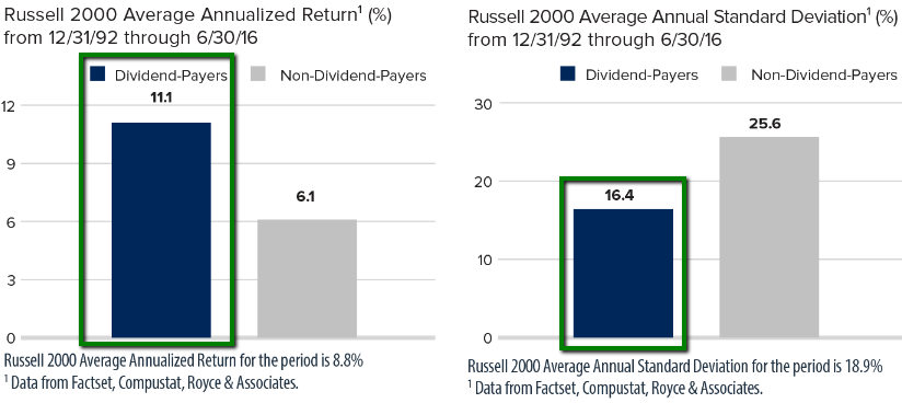 Russel 2000 Dividend-Payers versus Non-Dividend-Payers (Return, Standard Deviation))