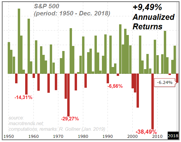 S&P 500 from 1950 - Dec. 2018 (yearly returns, bar diagram)