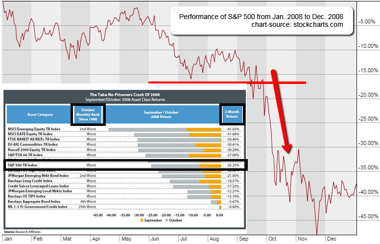 Black Swan/2008 Market Crash (Diversification/Correlation)