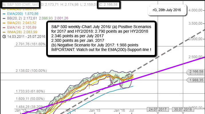 S&P 500 July 2016 (possible Scenarios? 2017 and 2018)