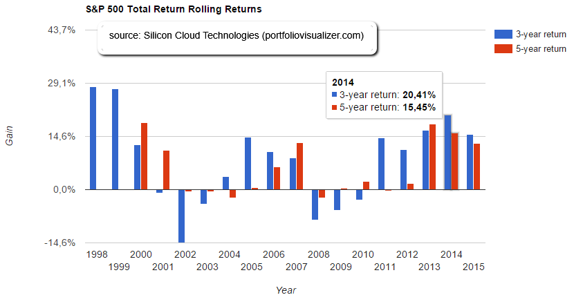 S&P 500 rolling periods (investing 3 or 5 years), up to 2015