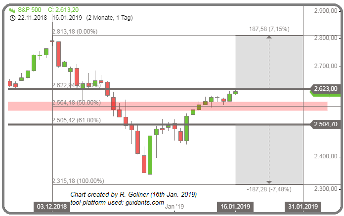 S&P 500 Flanken (Nov. 2018 - 16. Jan. 2019)