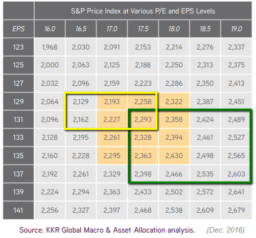 S&P 500 Valuation (HY2 / 2017)