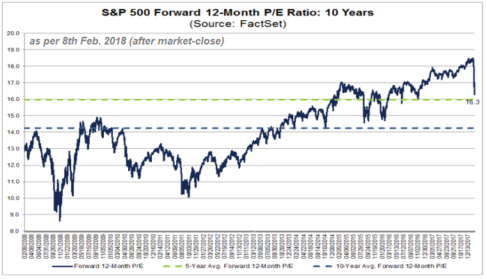 S&P 500 Forward 12-Month PE-Ratio (Status: 8th Feb. 2018)