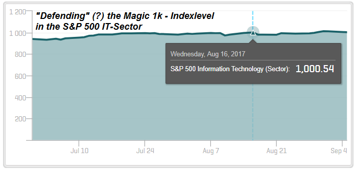 S&P 500 IT-Sector (magic 1k - level), Sep. 2017