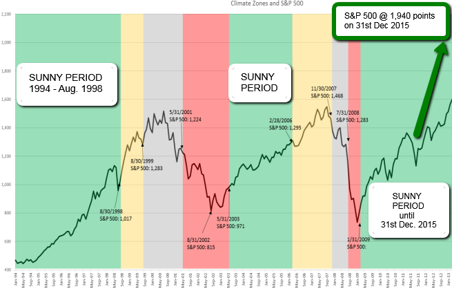 Sungarden Investment Climate Indicator (S&P 500) 1994 - Aug. 2016