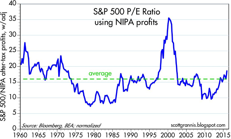 SnP500_PE_Ratio_using_NIPA_profits (1960 - 2015)